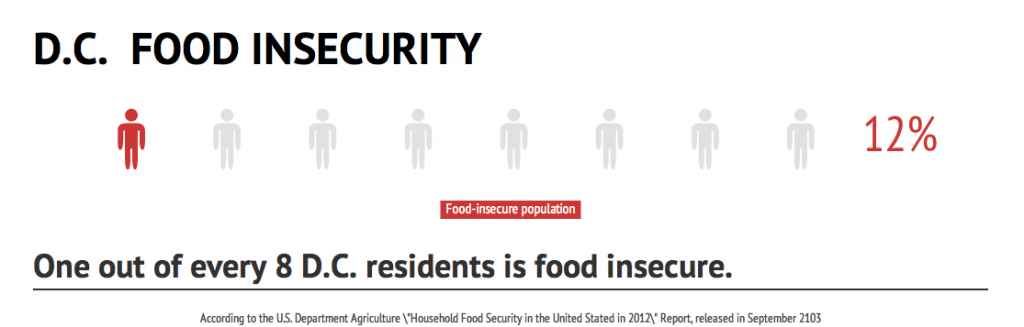 D.C. Food Insecurity